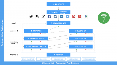Customer Value Optimization Online Course.001